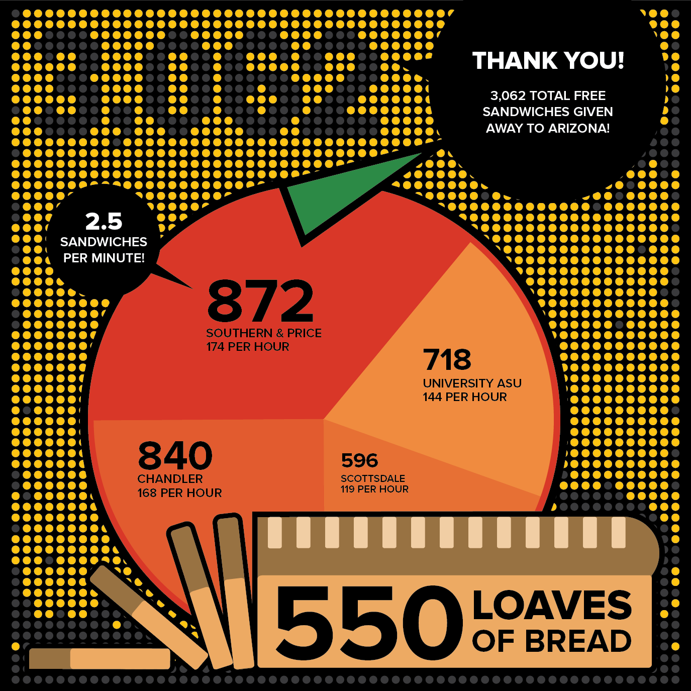 Data from Dilly's Deli Free Sandwich Day 2013.
