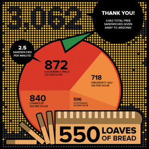Dilly's Sandwich Day Infographic